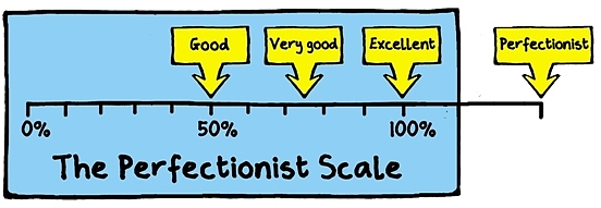 perfectionism scale